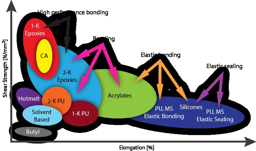adhesive_classification